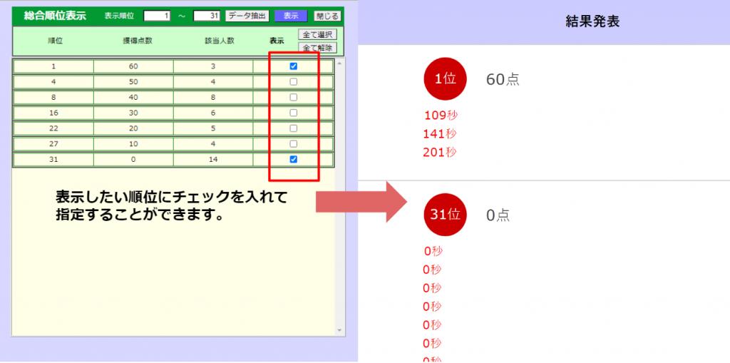 任意の順位を表示指定することができることを表した画像です。